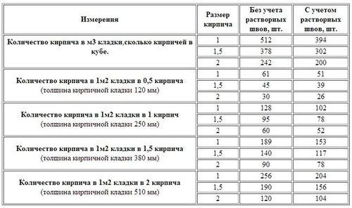 Объемов Фитомассы Деревьев