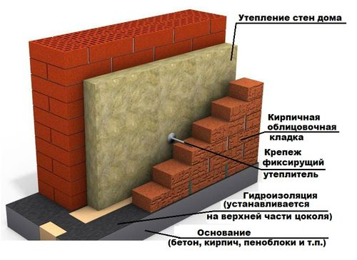 oblicovka_derevyannogo_doma_kirpichom_06