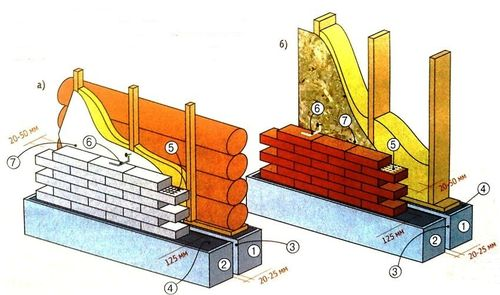 Схема обкладки стен