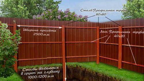 Как построить забор?